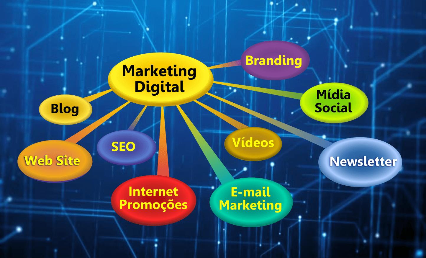 direcionamento marketing digital
